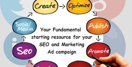 Internet Marketing Experts Central Coast, SEO Internet Marketing, SEO Advertising, Online SEO Advertising, SEO Services Central Coast,